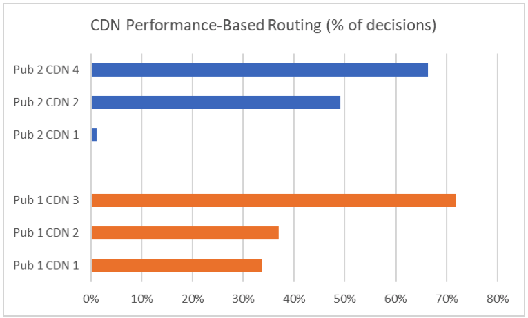 Multi-CDN Performance-Based Routing